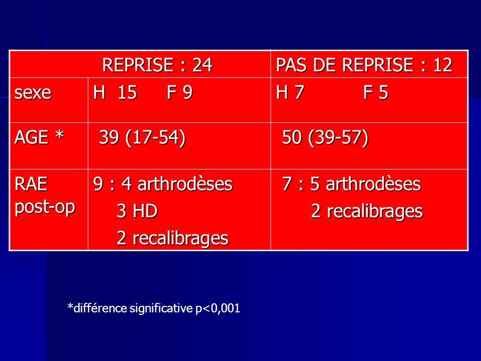 REPRISE : 24 REPRISE : 24 PAS DE REPRISE : 12 sexe H 15 F 9 H 7 F 5 AGE * 39 (17-54) 39 (17-54) 50 (39-57) 50 (39-57) RAE post-op 9 : 4 arthrodèses 3