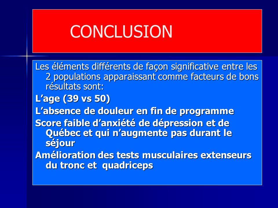 CONCLUSION Les éléments différents de façon significative entre les 2 populations apparaissant comme facteurs de bons résultats sont: Lage (39 vs 50)