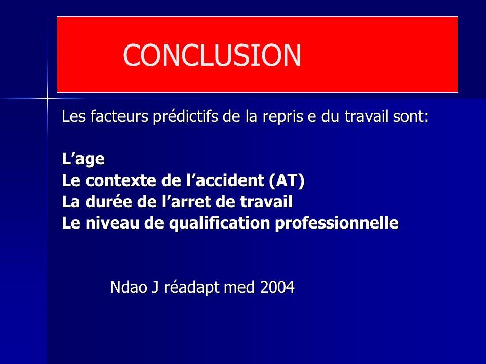 Les facteurs prédictifs de la repris e du travail sont: Lage Le contexte de laccident (AT) La durée de larret de travail Le niveau de qualification pr