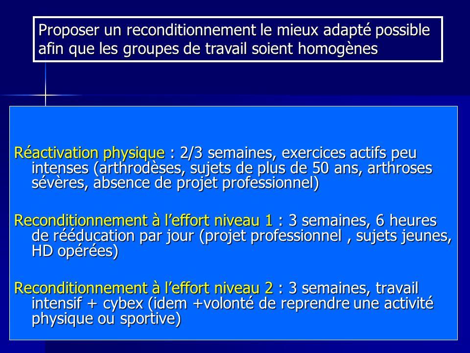 Réactivation physique : 2/3 semaines, exercices actifs peu intenses (arthrodèses, sujets de plus de 50 ans, arthroses sévères, absence de projet profe