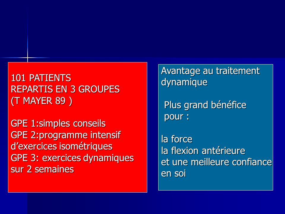 101 PATIENTS REPARTIS EN 3 GROUPES (T MAYER 89 ) GPE 1:simples conseils GPE 2:programme intensif dexercices isométriques GPE 3: exercices dynamiques s