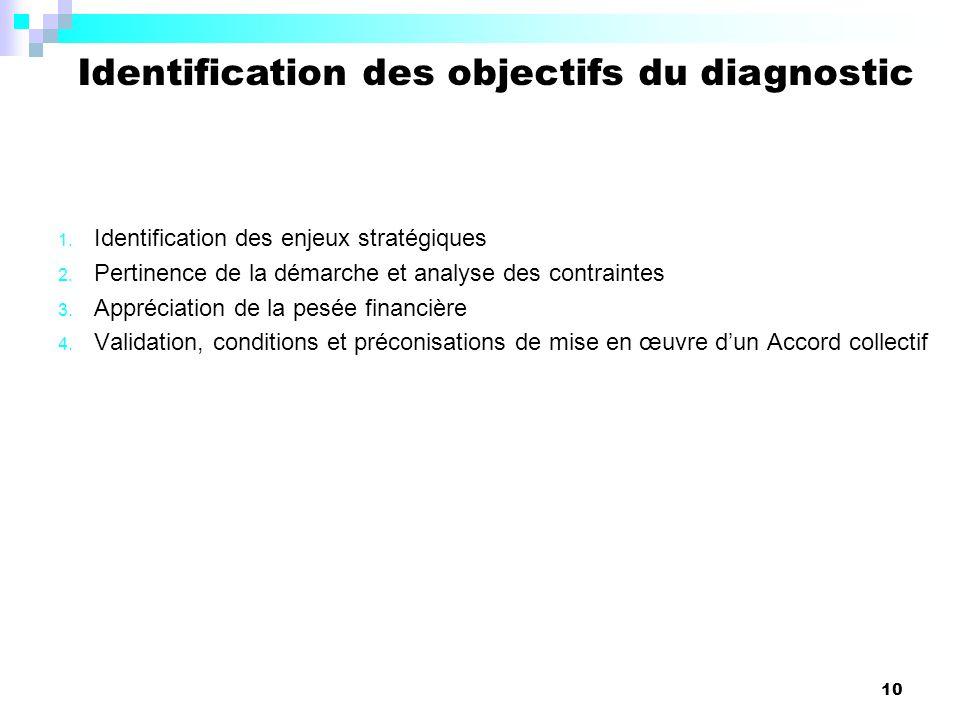 10 1.Identification des enjeux stratégiques 2.