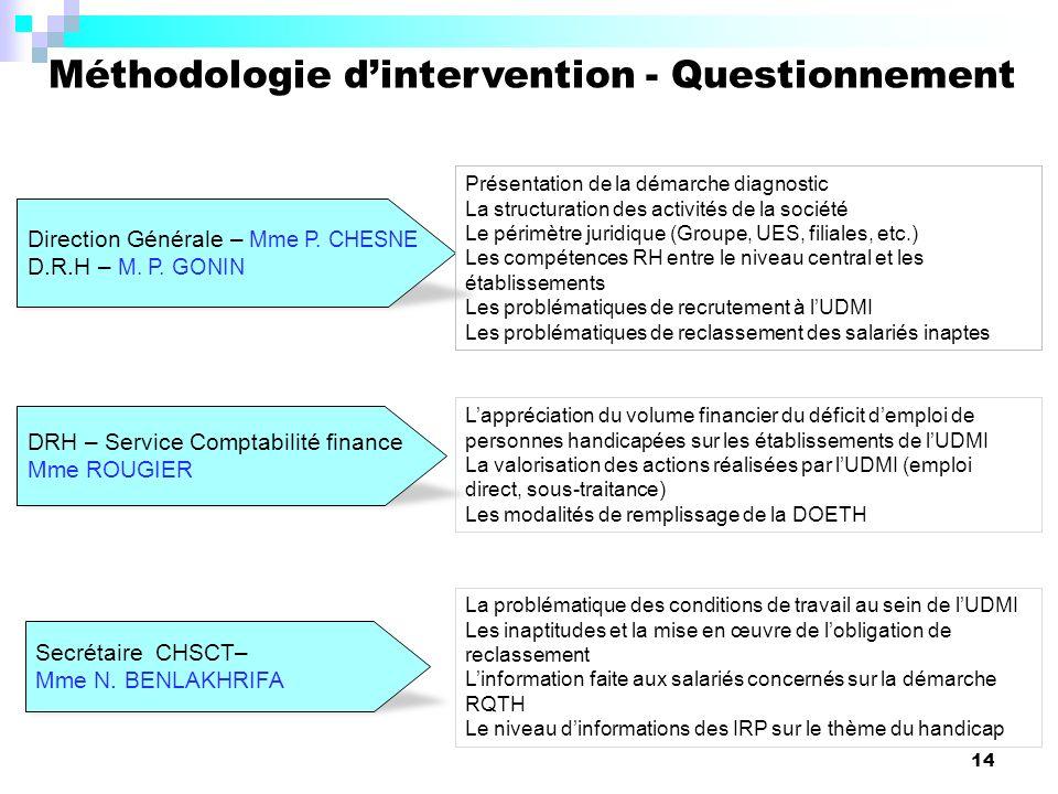 14 Méthodologie dintervention - Questionnement DRH – Service Comptabilité finance Mme ROUGIER Direction Générale – Mme P.
