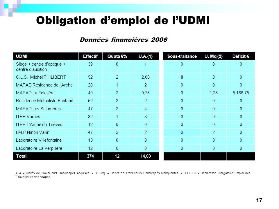 17 Obligation demploi de lUDMI Données financières 2006 UDMIEffectifQuota 6%U.A.(1) Siège + centre doptique + centre daudition 3901 C.L.S.