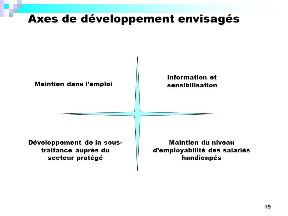 19 Axes de développement envisagés Maintien dans lemploi Maintien du niveau demployabilité des salariés handicapés Information et sensibilisation Développement de la sous- traitance auprès du secteur protégé