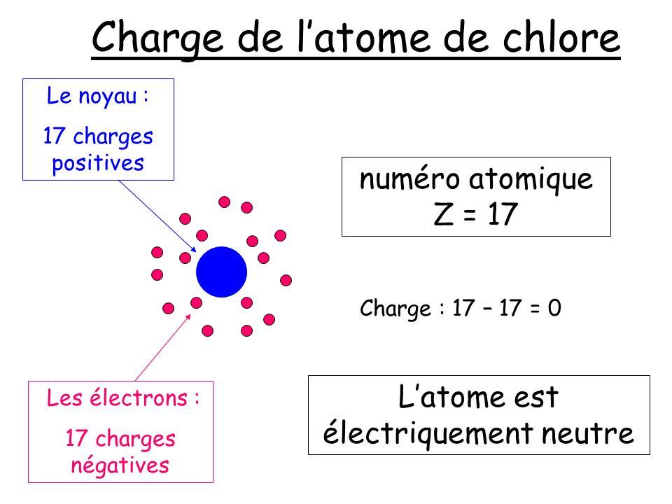 Charge de latome de chlore numéro atomique Z = 17 Latome est électriquement neutre Les électrons : 17 charges négatives Le noyau : 17 charges positive