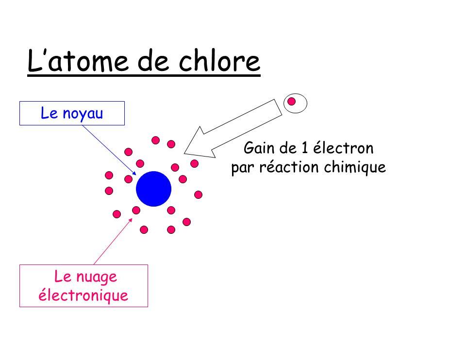 Latome de chlore Le nuage électronique Le noyau Gain de 1 électron par réaction chimique