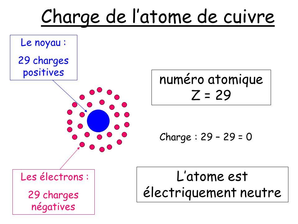 Charge de latome de cuivre numéro atomique Z = 29 Latome est électriquement neutre Les électrons : 29 charges négatives Le noyau : 29 charges positive