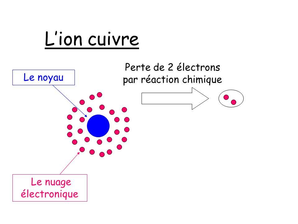 Lion cuivre Le nuage électronique Le noyau Perte de 2 électrons par réaction chimique