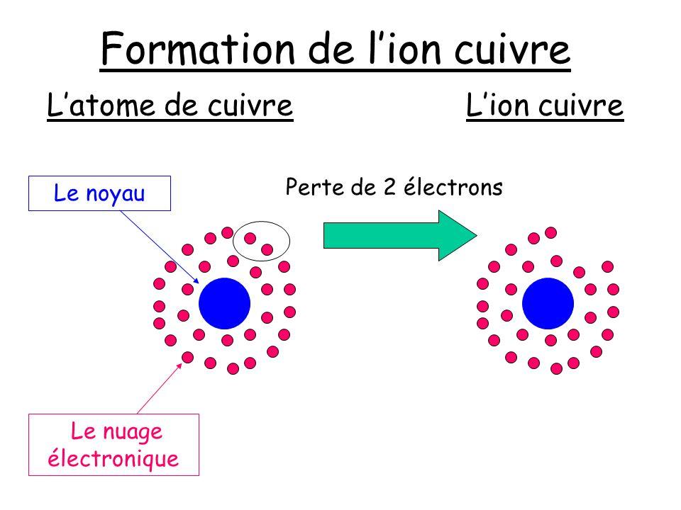 Charge de lion cuivre Les électrons : 27 charges négatives Le noyau : 29 charges positives 29 – 27 = +2 Sa charge est : On le note : Cu 2+2+ Lion cuivre est un ion chargé positivement
