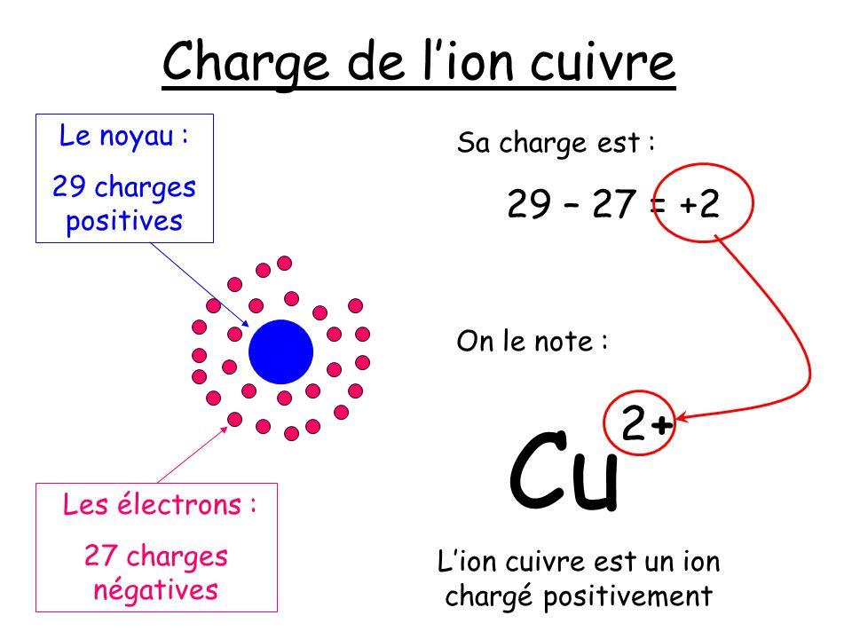 Charge de lion cuivre Les électrons : 27 charges négatives Le noyau : 29 charges positives 29 – 27 = +2 Sa charge est : On le note : Cu 2+2+ Lion cuiv