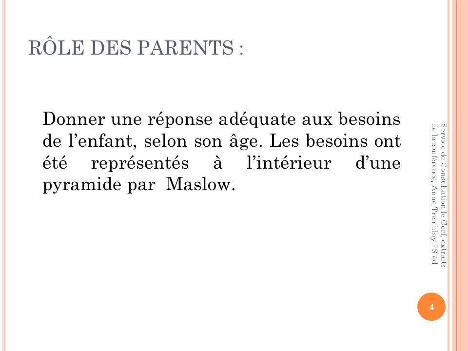 RÔLE DES PARENTS : Donner une réponse adéquate aux besoins de lenfant, selon son âge. Les besoins ont été représentés à lintérieur dune pyramide par M
