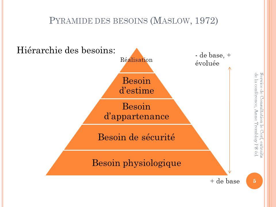 P YRAMIDE DES BESOINS (M ASLOW, 1972) 5 Service de Consultation le Cerf, extraits de la conférence, Anne Tremblay PS éd. Réalisation Besoin destime Be