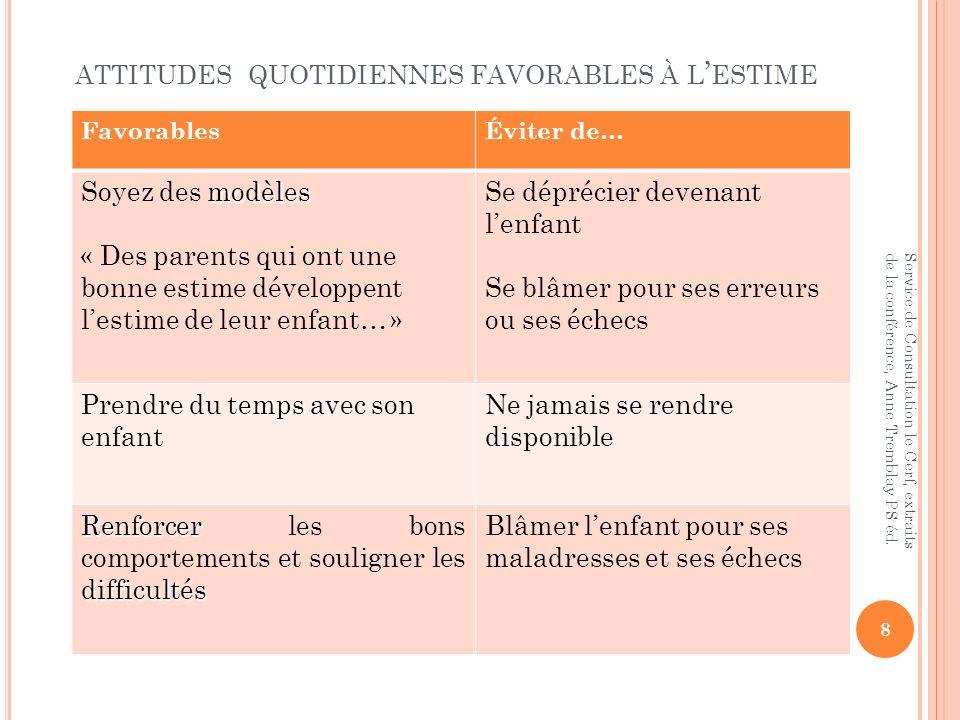 ATTITUDES QUOTIDIENNES FAVORABLES À L ESTIME FavorablesÉviter de… modèles Soyez des modèles « Des parents qui ont une bonne estime développent lestime