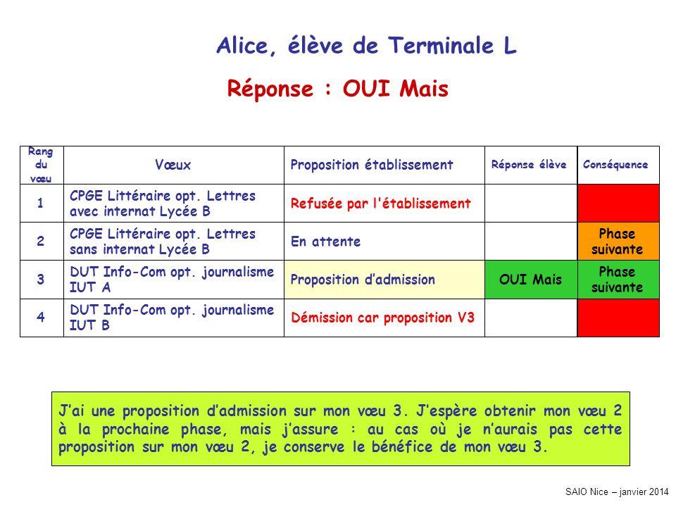 SAIO Nice – janvier 2014 ConséquenceRéponse élève Proposition établissementVœux Rang du vœu Refusée par l établissement CPGE Littéraire opt.