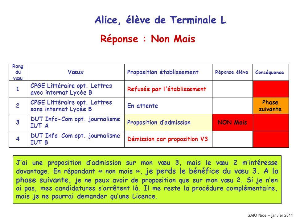 SAIO Nice – janvier 2014 Conséquence Réponse élève Proposition établissementVœux Rang du vœu Refusée par l établissement CPGE Littéraire opt.