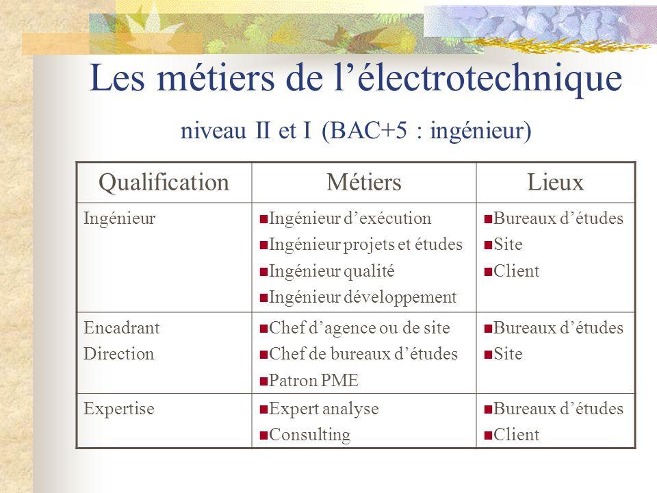 Les métiers de lélectrotechnique niveau II et I (BAC+5 : ingénieur) QualificationMétiersLieux Ingénieur Ingénieur dexécution Ingénieur projets et étud