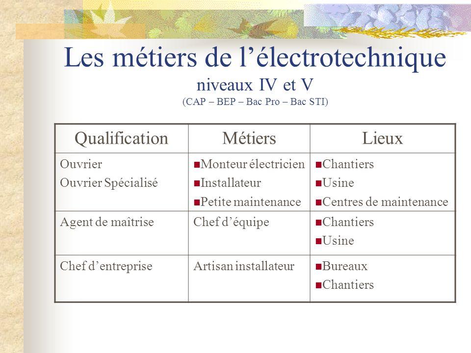 Les métiers de lélectrotechnique niveaux IV et V (CAP – BEP – Bac Pro – Bac STI) QualificationMétiersLieux Ouvrier Ouvrier Spécialisé Monteur électric