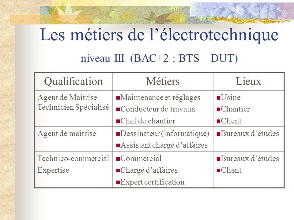 Les métiers de lélectrotechnique niveau III (BAC+2 : BTS – DUT) QualificationMétiersLieux Agent de Maîtrise Technicien Spécialisé Maintenance et régla