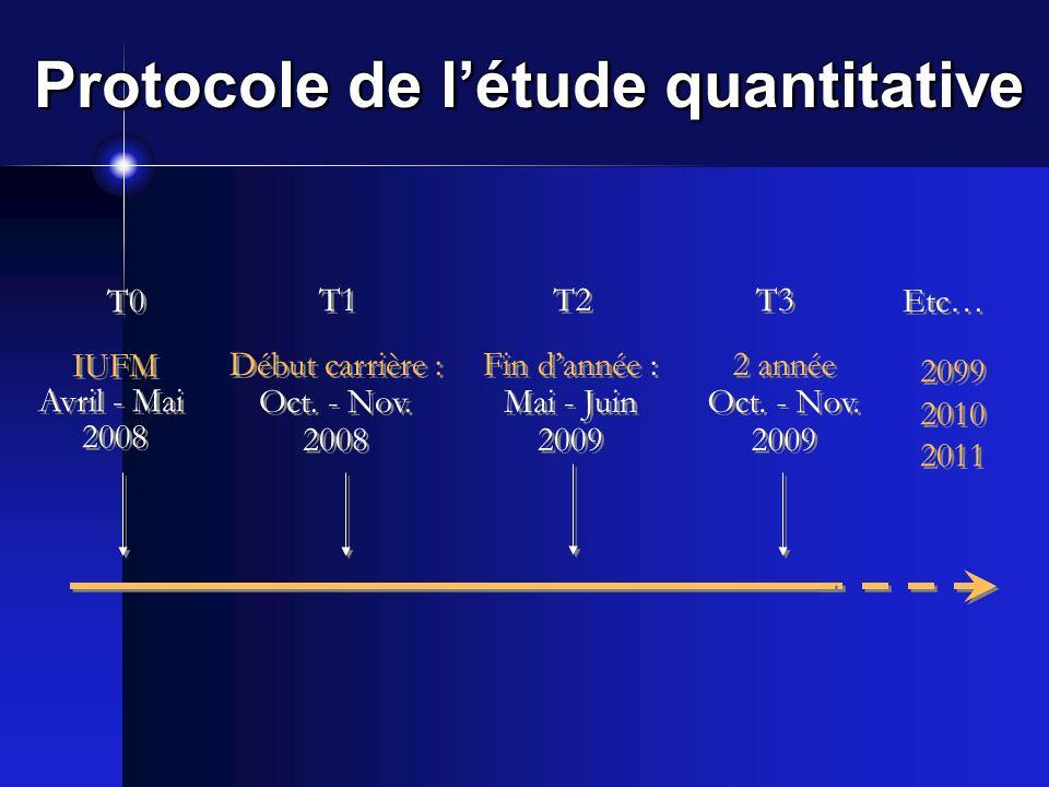 Protocole de létude quantitative Etc… IUFM Avril - Mai 2008 IUFM Avril - Mai 2008 T0 Début carrière : Oct. - Nov. 2008 Début carrière : Oct. - Nov. 20