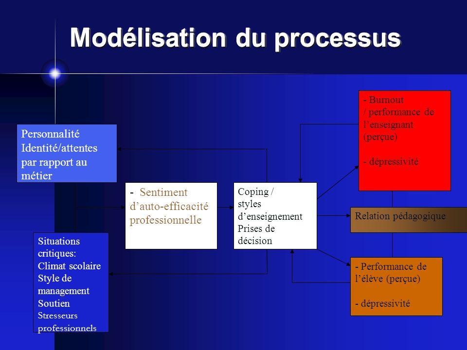 Modélisation du processus Personnalité Identité/attentes par rapport au métier Situations critiques: Climat scolaire Style de management Soutien Stres