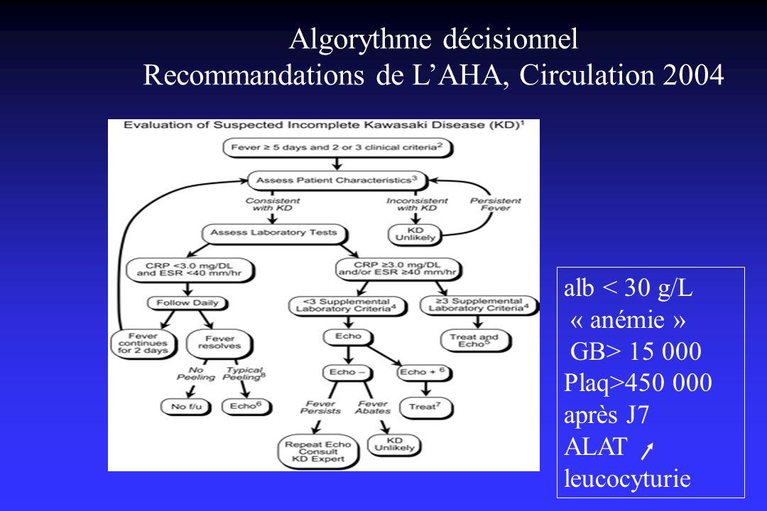Algorythme décisionnel Recommandations de LAHA, Circulation 2004 alb < 30 g/L « anémie » GB> 15 000 Plaq>450 000 après J7 ALAT leucocyturie