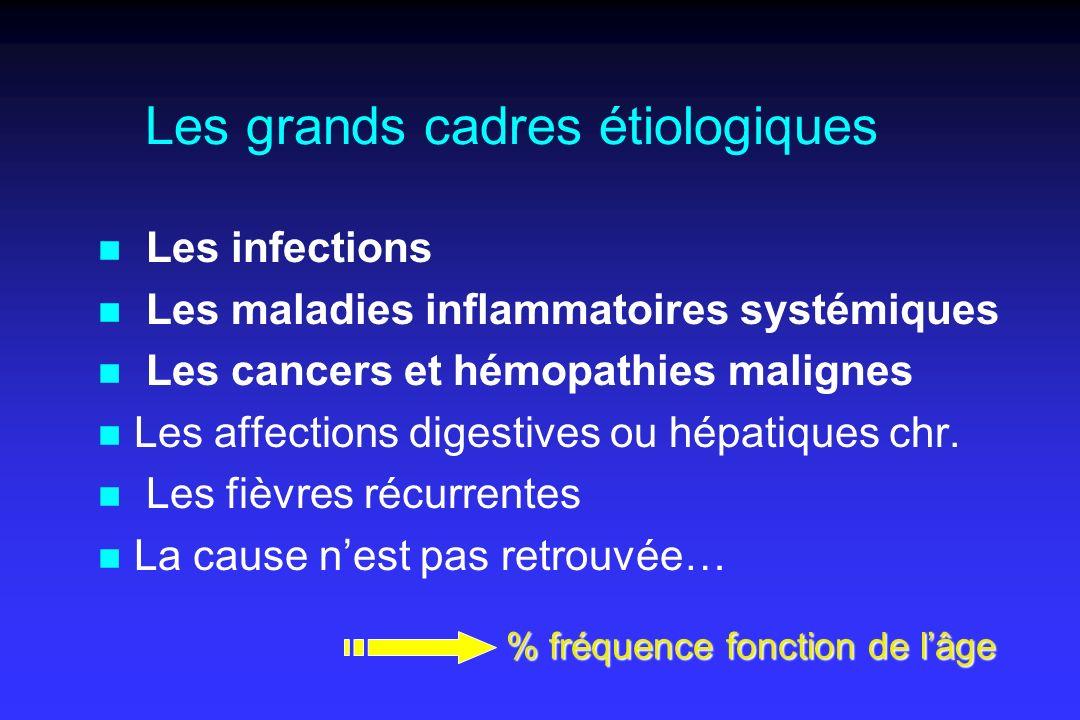 Les grands cadres étiologiques n Les infections n Les maladies inflammatoires systémiques n Les cancers et hémopathies malignes n Les affections digestives ou hépatiques chr.