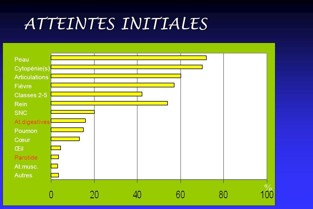 ATTEINTES INITIALES % Peau Cytopénie(s) Articulations Fièvre Classes 2-5 Rein SNC At.digestives Poumon Cœur Œil Parotide At.musc.
