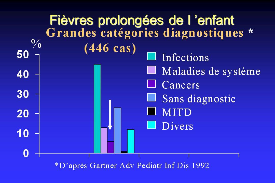 Fièvres prolongées de l enfant