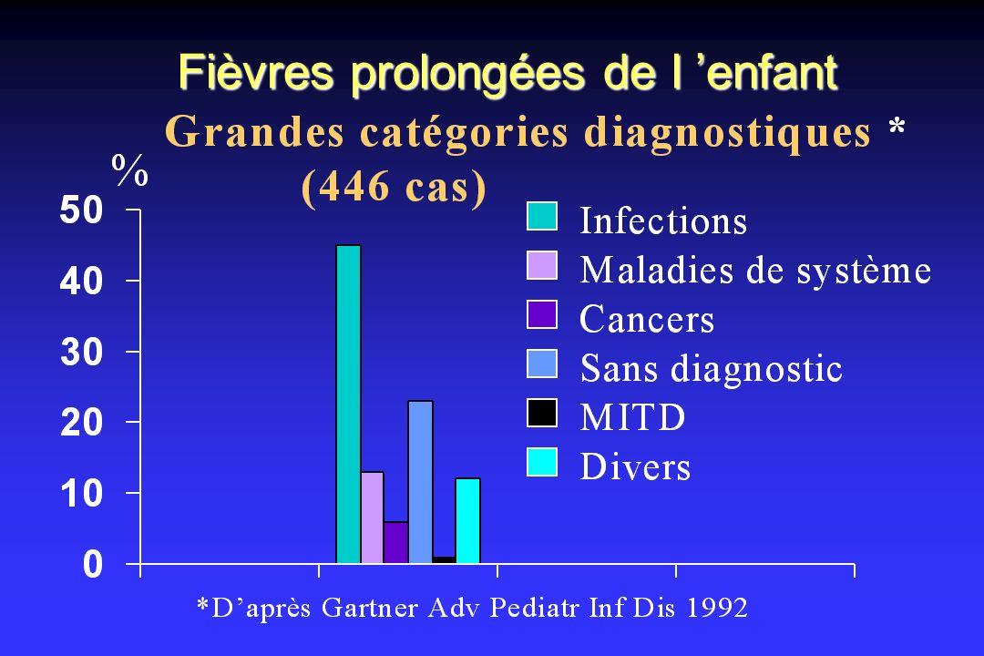 Fièvre prolongée du nourrisson Causes infectieuses prouvées : 40% n n Pyélonéphrites de diagnostic retardé : 12 n n Otites à pneumo résistant : 12 n n Pneumopathies : 15 (mycoplasme : 9) n n Diagnostics plus tardifs : 9 Maladie des griffes du chat