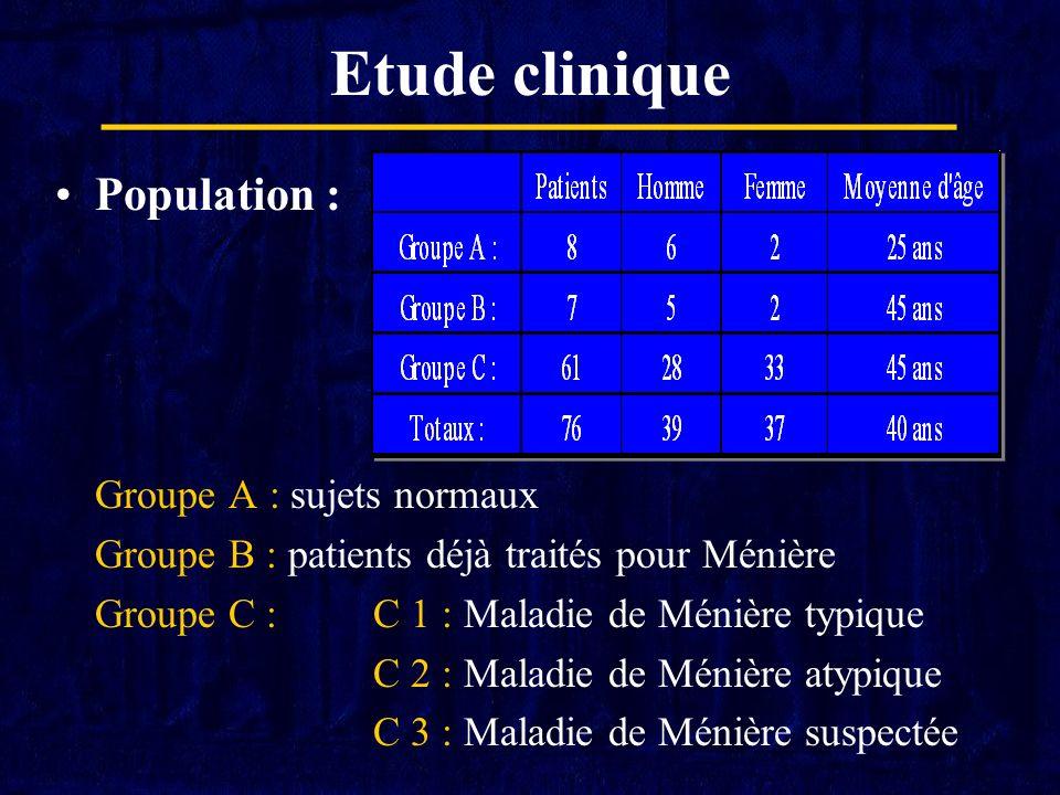 Etude clinique Population : Groupe A : sujets normaux Groupe B : patients déjà traités pour Ménière Groupe C :C 1 : Maladie de Ménière typique C 2 : M