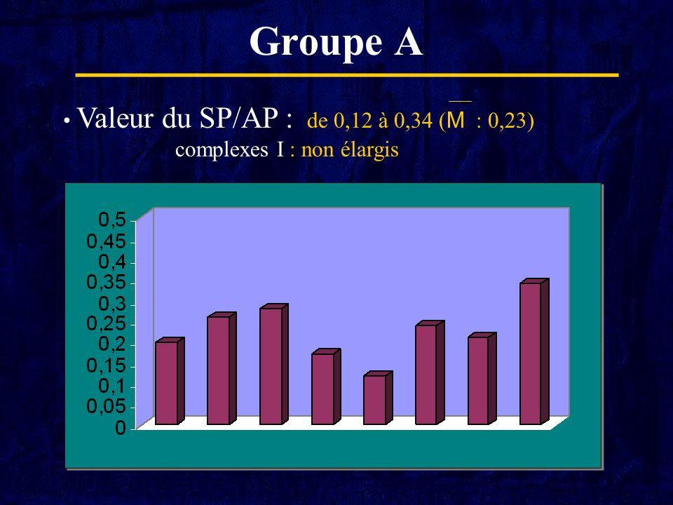 Groupe A Valeur du SP/AP : de 0,12 à 0,34 ( M : 0,23) complexes I : non élargis
