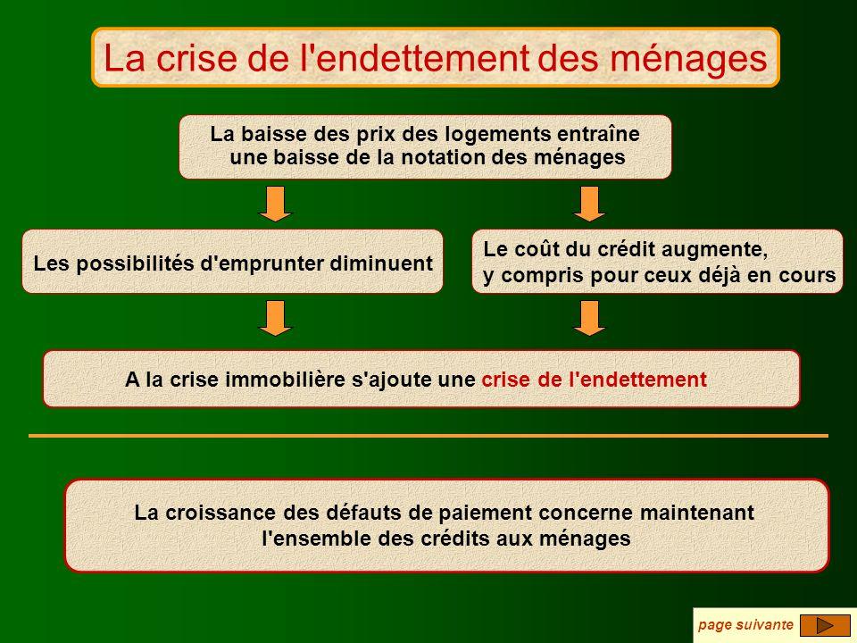 La crise de l'endettement La crise de l'endettement des ménages A la crise immobilière s'ajoute une crise de l'endettement La baisse des prix des loge