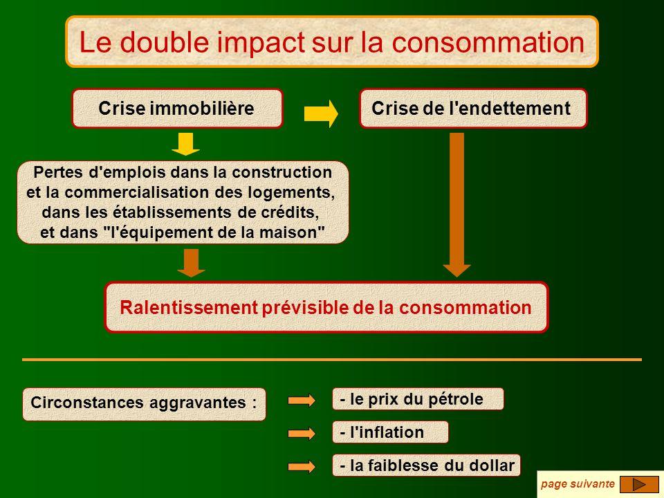 L'impact sur la consommation Le double impact sur la consommation Pertes d'emplois dans la construction et la commercialisation des logements, dans le