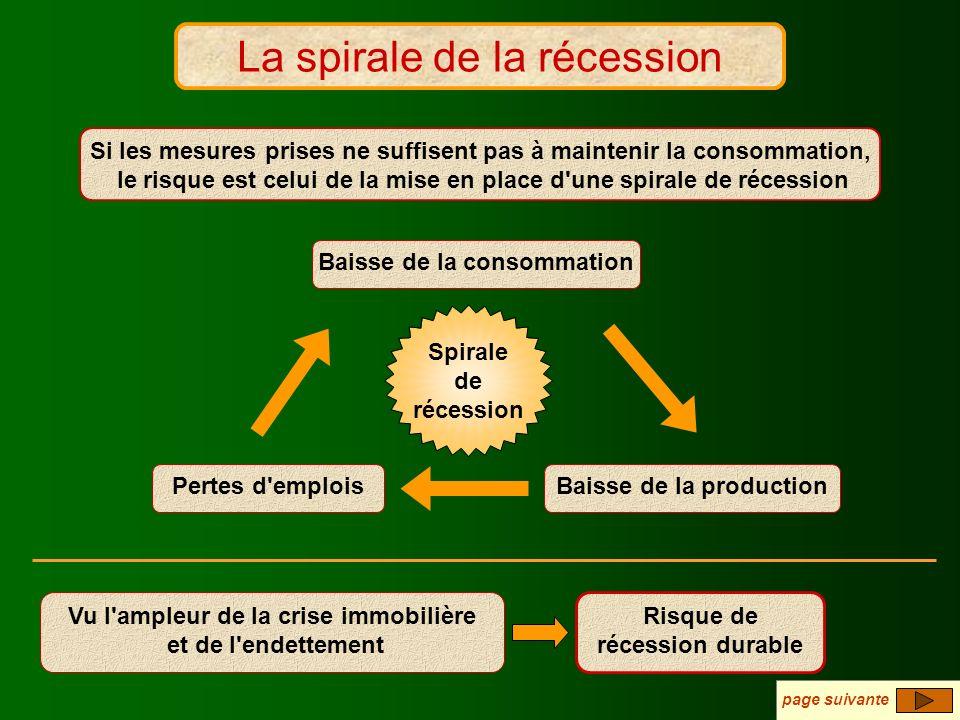 La spirale de la récession Baisse de la consommation Baisse de la productionPertes d'emplois Si les mesures prises ne suffisent pas à maintenir la con