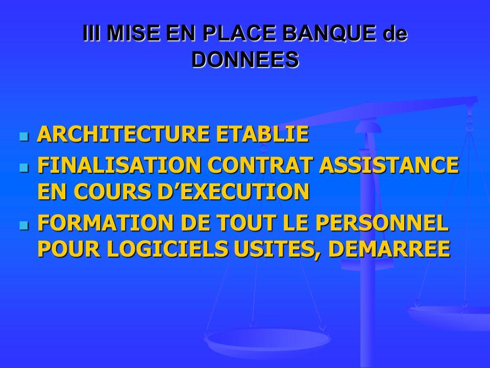 III MISE EN PLACE BANQUE de DONNEES ARCHITECTURE ETABLIE ARCHITECTURE ETABLIE FINALISATION CONTRAT ASSISTANCE EN COURS DEXECUTION FINALISATION CONTRAT ASSISTANCE EN COURS DEXECUTION FORMATION DE TOUT LE PERSONNEL POUR LOGICIELS USITES, DEMARREE FORMATION DE TOUT LE PERSONNEL POUR LOGICIELS USITES, DEMARREE