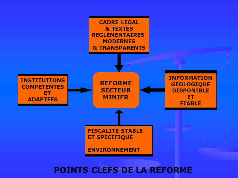 REFORME SECTEUR MINIER CADRE LEGAL & TEXTES REGLEMENTAIRES MODERNES & TRANSPARENTS INSTITUTIONS COMPETENTES ET ADAPTEES INFORMATION GEOLOGIQUE DISPONIBLE ET FIABLE FISCALITE STABLE ET SPECIFIQUE ENVIRONNEMENT POINTS CLEFS DE LA REFORME