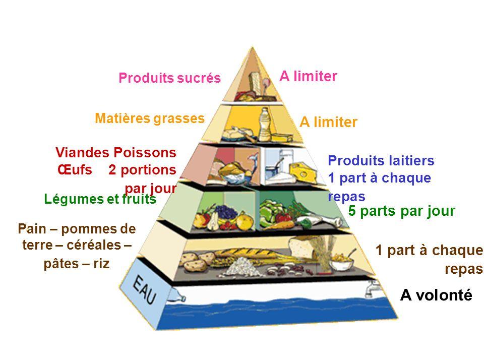 A volonté Pain – pommes de terre – céréales – pâtes – riz 1 part à chaque repas 5 parts par jour Légumes et fruits Produits laitiers 1 part à chaque r