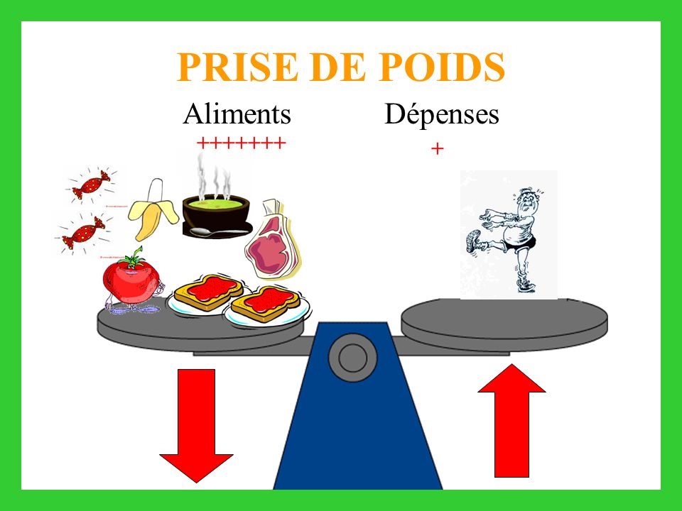 PRISE DE POIDS Aliments Dépenses + +++++++