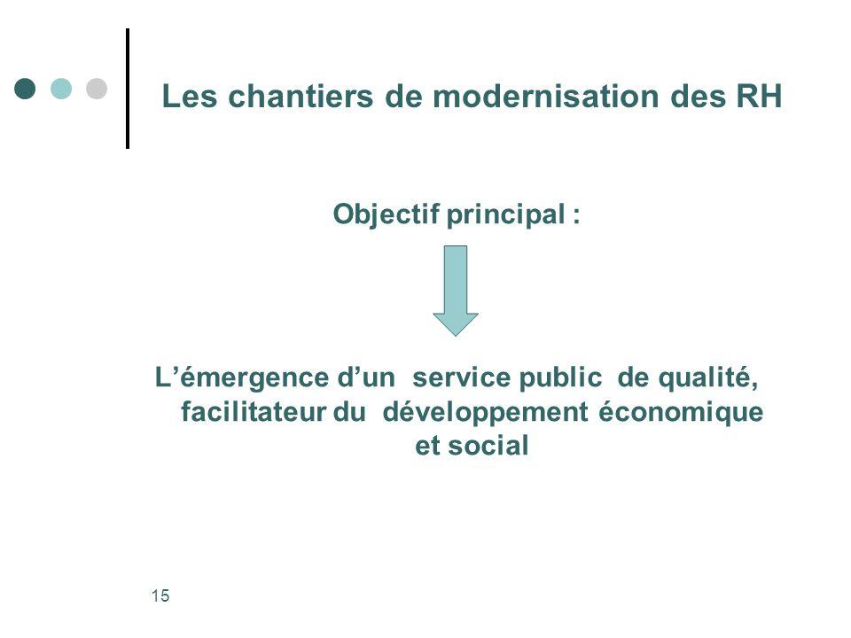 15 Les chantiers de modernisation des RH Objectif principal : Lémergence dun service public de qualité, facilitateur du développement économique et so