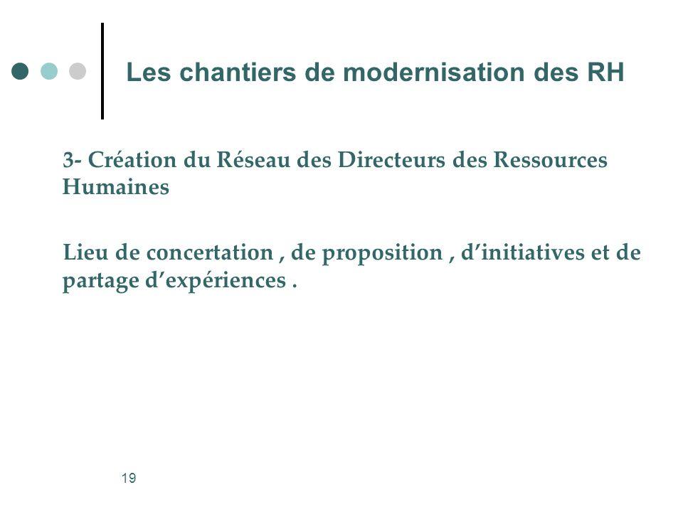 19 Les chantiers de modernisation des RH 3- Création du Réseau des Directeurs des Ressources Humaines Lieu de concertation, de proposition, dinitiativ