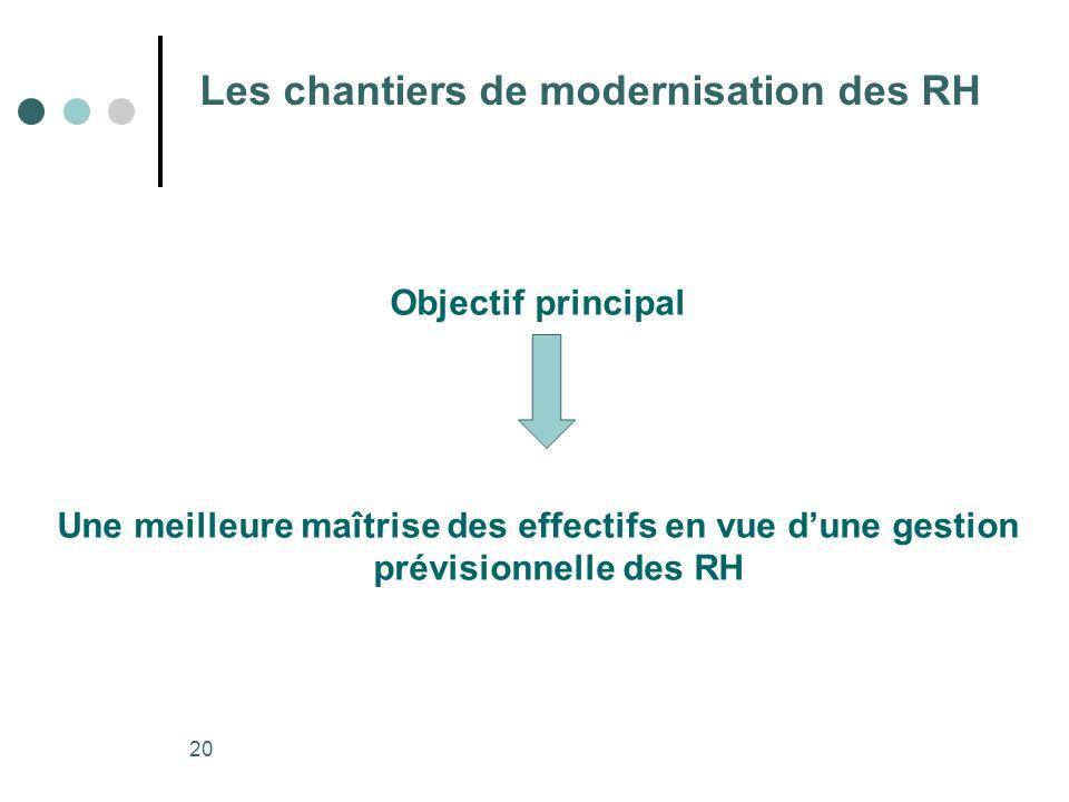 20 Les chantiers de modernisation des RH Objectif principal Une meilleure maîtrise des effectifs en vue dune gestion prévisionnelle des RH