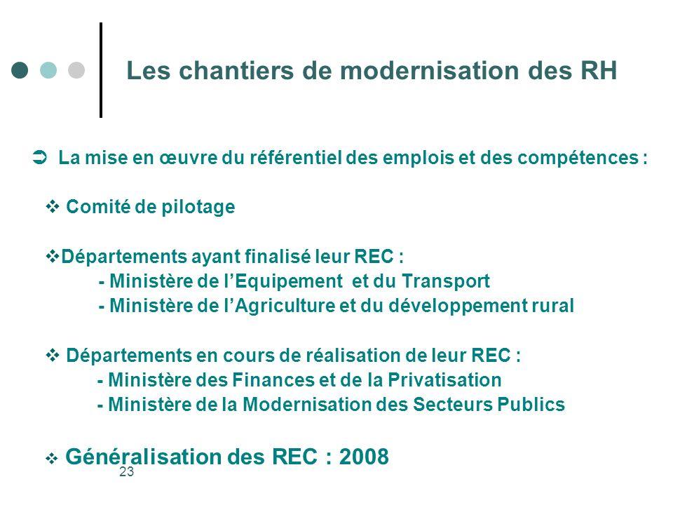 23 Les chantiers de modernisation des RH La mise en œuvre du référentiel des emplois et des compétences : Comité de pilotage Départements ayant finali