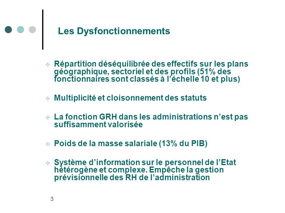 3 Les Dysfonctionnements Répartition déséquilibrée des effectifs sur les plans géographique, sectoriel et des profils (51% des fonctionnaires sont cla