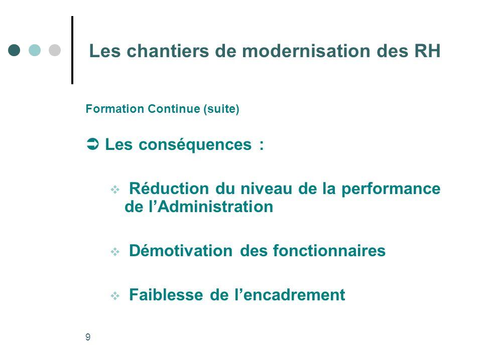 9 Les chantiers de modernisation des RH Formation Continue (suite) Les conséquences : Réduction du niveau de la performance de lAdministration Démotiv