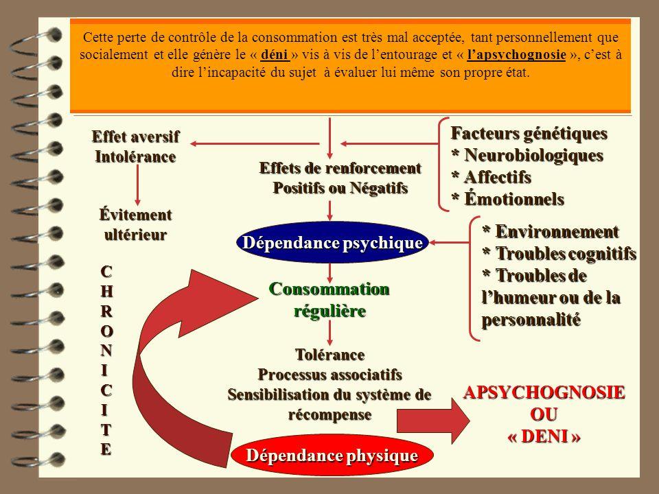 Schéma classique dune dépendance à lalcool Première consommation dalcool ( Un jeune âge est péjoratif ) Facteurs génétiques * Neurobiologiques * Affec