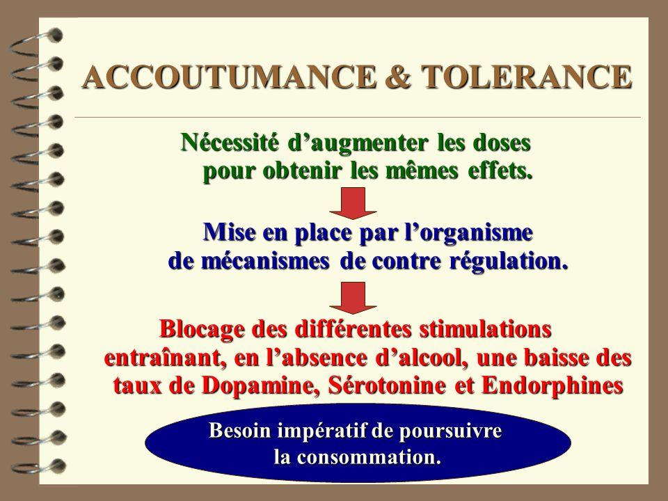 ACCOUTUMANCE & TOLERANCE Nécessité daugmenter les doses pour obtenir les mêmes effets. Mise en place par lorganisme de mécanismes de contre régulation