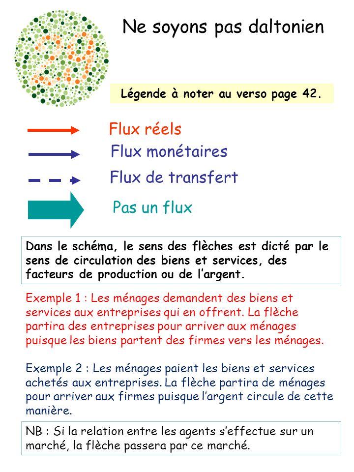 Flux réels Flux monétaires Flux de transfert Pas un flux Ne soyons pas daltonien Légende à noter au verso page 42.