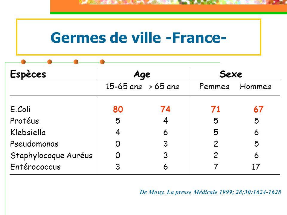 Germes de ville -France- Espèces Age Sexe 15-65 ans > 65 ans FemmesHommes E.Coli 80 7471 67 Protéus 5 4 5 5 Klebsiella 4 6 5 6 Pseudomonas 0 3 2 5 Sta