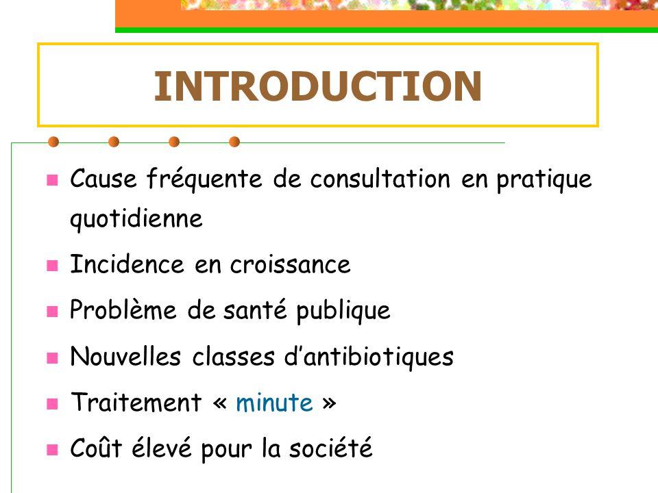 INTRODUCTION Cause fréquente de consultation en pratique quotidienne Incidence en croissance Problème de santé publique Nouvelles classes dantibiotiqu